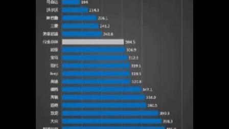 汽车质量排行榜2014出炉 日系车企前5名独占4席