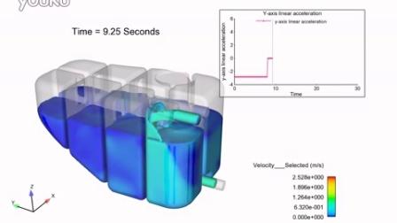FlowSight后处理案例:汽车Degas Bottle模拟