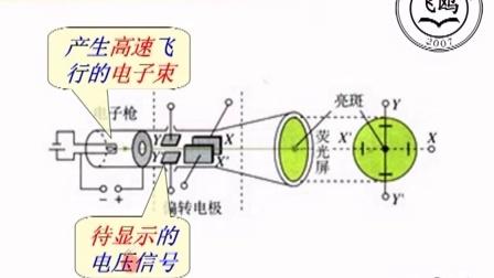 飞鸥高二物理讲解视频静电场讲课录像