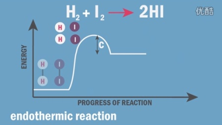 Collision Theory and Reactions - Part 2 _ Chemistry for All _ The Fuse School