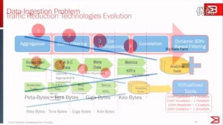 博科网络研讨会: 面向新一代移动网络的网络可视化和分析架构