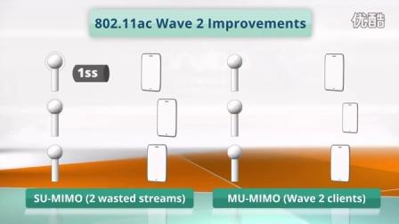 802.ac Wave2