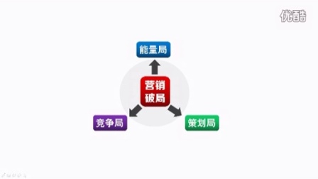 营销破局课程介绍