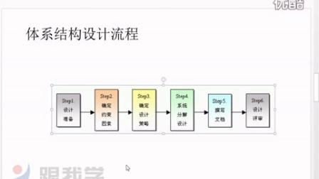 粤嵌跟我学_智能家居教程38_软件系统设计原则_Android(安卓)培训
