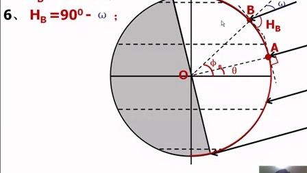 正午太阳高度角计算公式的推导