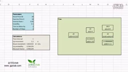 二叉树模型-欧式看跌期权与多期二叉树