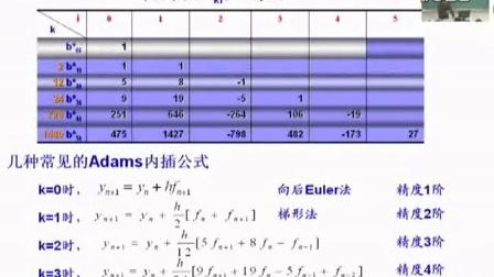 05.微分方程数值解