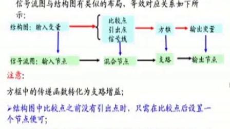 06.系统的数学模型(信号流图模型)