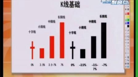 认识K线的生命力-理财真功夫-陈文图-上海东方财经
