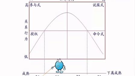 奥鹏教育&电子科技大学-组织行为学-领导权变理论03