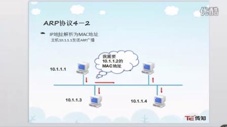 博学IT实训网络工程师专业组建中小型企业网络技术第7章ARP协议