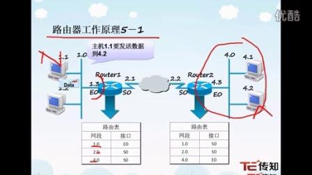 博学it实训中心路由器工作原理www.0755bx.com