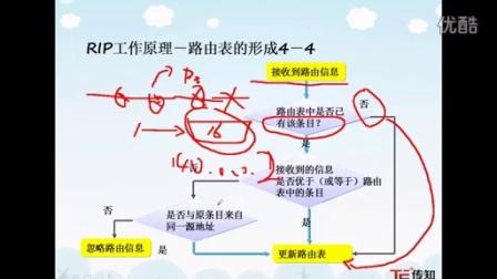 博学实训网络工程师专业路由环路解决方法www.0755bx.com