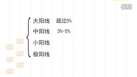 陈小国-证券投资技术分析方法(上)