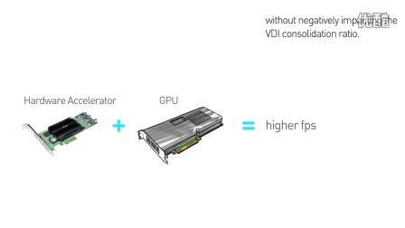 PCoIP 硬件加速器有什么用?