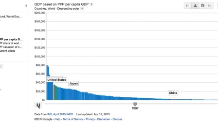 IMF - GDP based on PPP per capita (2015)
