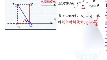 高中物理 必修2 专题:小船过河问题