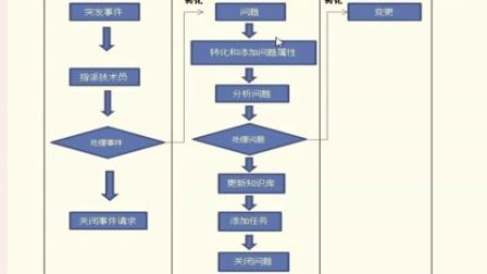 ZOHO SDP-问题管理介绍