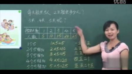 名师课堂 小学数学 二年级上册 刘丽琴【全25讲】苏教数学2上-第02课第3节、5的乘法口诀