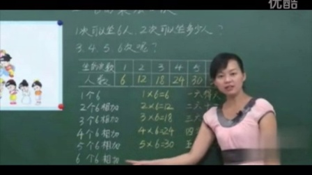 名师课堂 小学数学 二年级上册 刘丽琴【全25讲】 苏教数学2上-第02课第4节、6的乘法口诀【考试满分网】.mpg