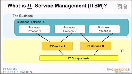 04_Service Management as a practice