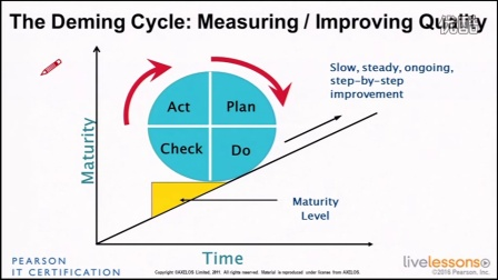 57_The Deming Cycle