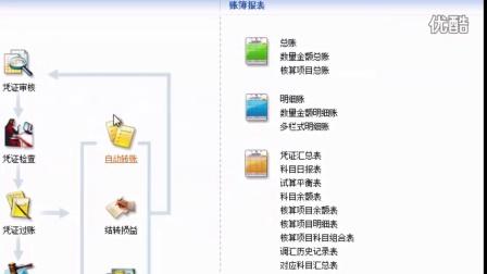 第一章 金蝶软件一般操作流程-金蝶-凭证