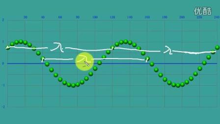 波速与波长关系
