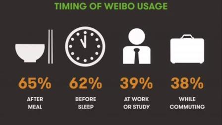 中国人几时用微博 (weibo)?(国语) by Veronique Duong (AUTOVEILLE)