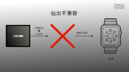 RGB至MIPI DSI桥接