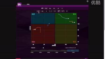 EJFQ「信號」快速入門 -板塊輪動分析-RA加強版