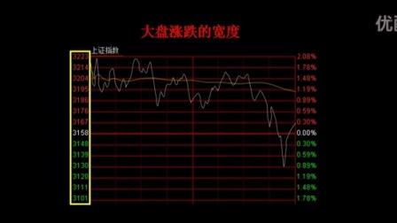大盘涨跌的宽度(上)