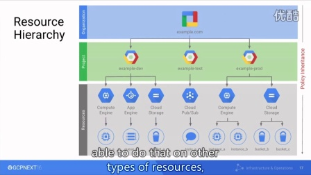 INFRASTRUCTURE & OPERATIONS - Identity and Access Management on Google Cloud Pla