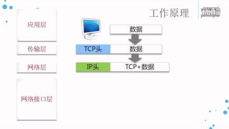 TCP/IP协议工作原理