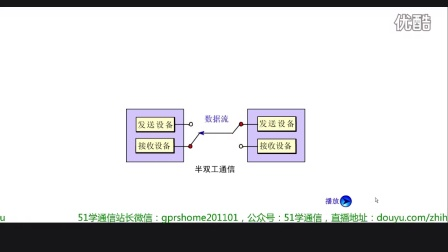 《TCP/IP协议原理Flash动画讲解》之三种通信方式(单工、半双工、全双工)