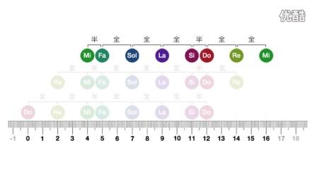 23.搞懂七种调式,以及永远把它们的名字记起来!