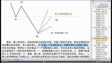 缠论视频第060课001节