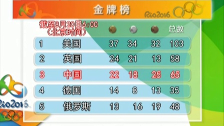 里约奥运会金牌榜 北京您早 160820