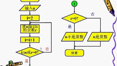 高一数学-课堂实录26-27程序框图与算法的基本逻辑结构