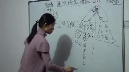 曹老五联通通讯增值业务讲座3_高清
