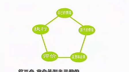 郑委-父母做对了孩子才优秀 教育孩子的十大原则 7DVD 第四碟
