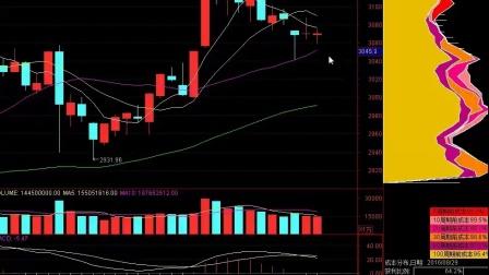 股票入门-傻瓜理财-大盘分析-股票