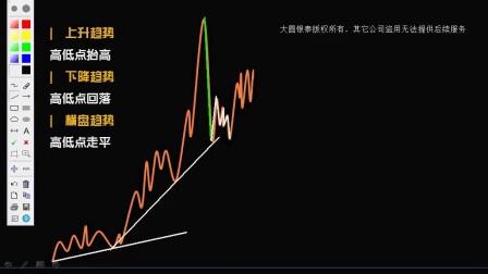 顶级推荐【斩断亏损 控制风险】短线交易 学习投资
