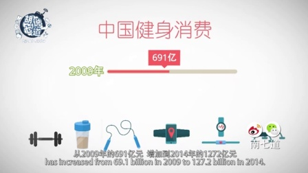 [动画]一分钟看懂健身app