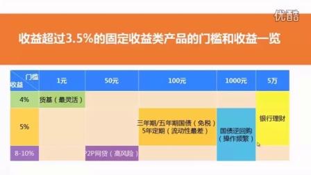 【理财课堂43期】5k/1w/7w时,分别如何投资跑赢通胀