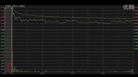 集合竞价涨跌停