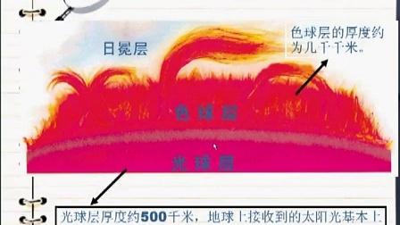 高一地理-课堂实录02-02太阳对地球的影响