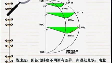 高一地理-课堂实录03-03地球的自转运动