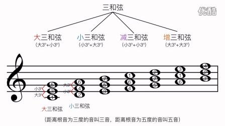 【乐理教程】5.三和弦