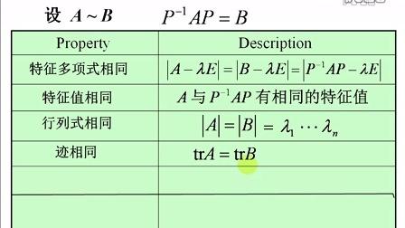 徐小湛《线性代数》 第53讲 相似矩阵_标清